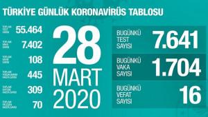Türkiye'de korona virüs nedeniyle can kaybı 108