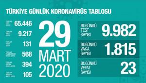 Türkiye'de korona virüsten ölüm sayısı 131