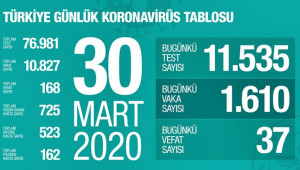 Türkiye'de koronavirüste Can kaybı 168