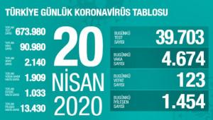 Türkiye'de can kaybı 2 bin 140