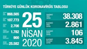 Türkiye'de can kaybı 2 bin 861