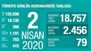 Türkiye'de korona virüsten can kaybı 356