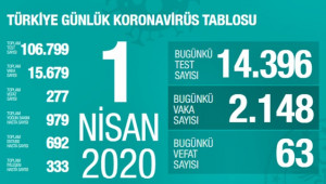 Türkiye'de Koronovirüsten can kaybı 277