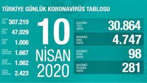 Türkiye'de virüsten can kaybı 1006 kişi