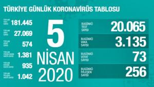 Türkiye'de virüsten can kaybı 574