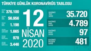 Türkiye'de virüsten can kaybı bin 198 oldu